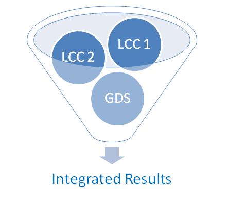 LCC Airlines and GDS Integrations